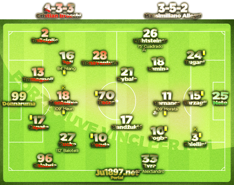 Statistike finalnog meča Milan - Juventus