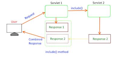 include method in RequestDispatcher