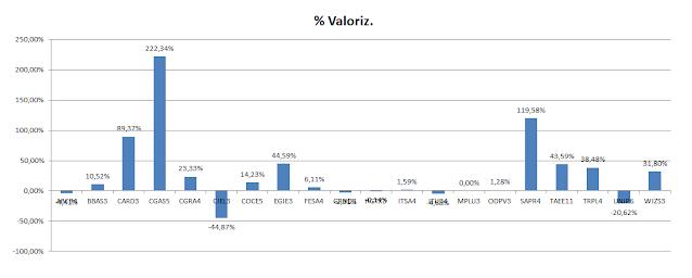 Carteira Formula Mágica - Valorização Acumulada até Junho 2020
