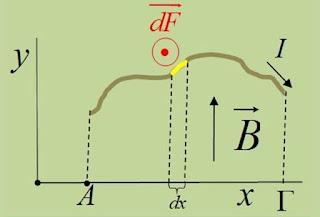 Αγωγοί σε ομογενές μαγνητικό πεδίο.