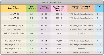 Approved Materials for Aircraft Fabric Covering and Repair Processes