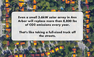 text image: Even a small 3.6 kW solar array in Ann Arbor will replace more than 8,800 lbs of CO2 emissions every year. That's like taking a full-sized truck off the streets.