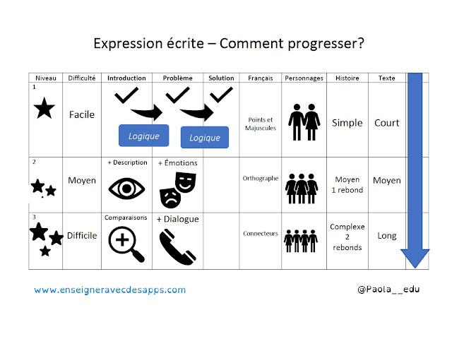 Progresser en Expression écrite cycle 3