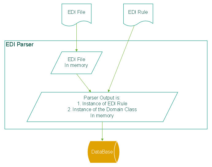 EDI Translator Basics – EDI Help & Support