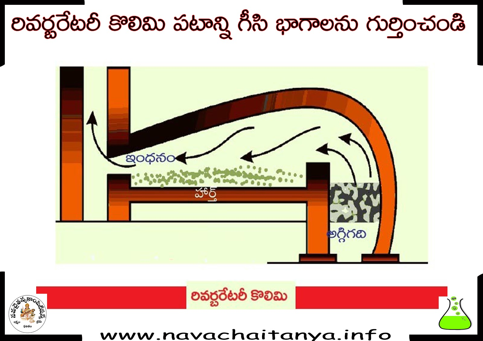 science diagrams of class 10 shunt wound dc motor wiring diagram 10th physical రవరబరటర