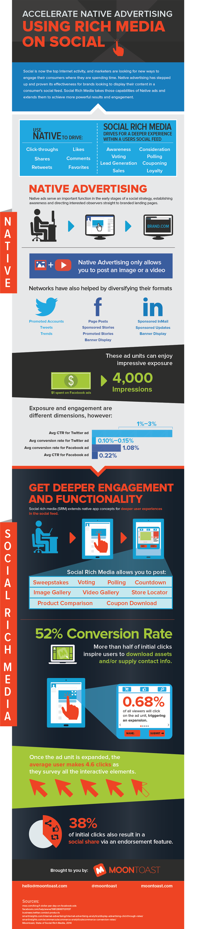 Infographic: Accelerating native advertising using rich media on Facebook - Twitter - LinkedIn
