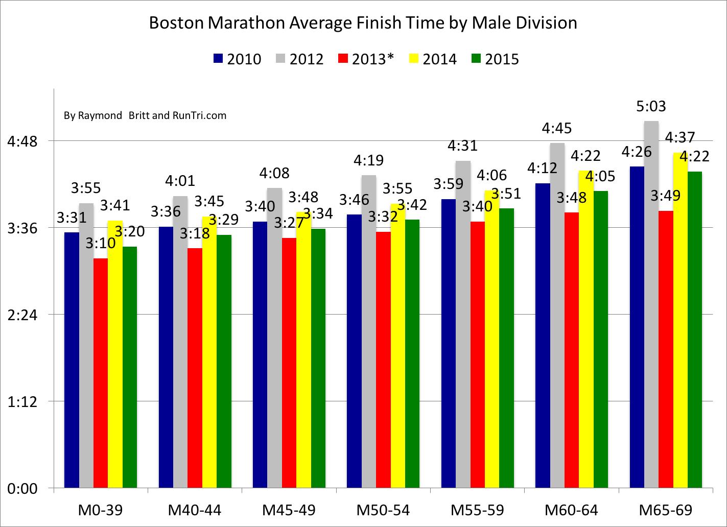 List of marathoners - Wikipedia