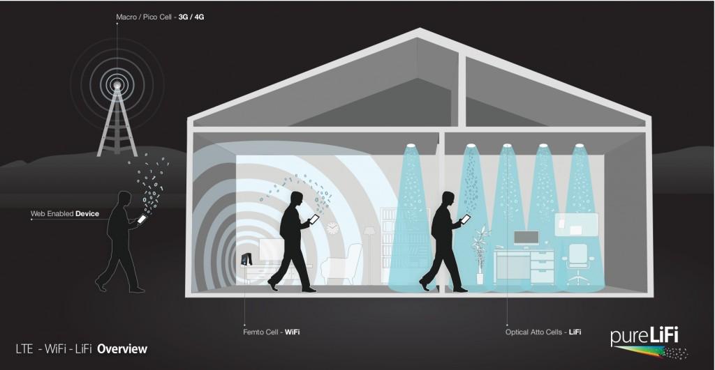 LiFi, Teknologi yang 100x Lebih Cepat dari Wi-Fi