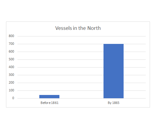 graph showing increase from about 70 to 700 ships before and after Civil War in the North