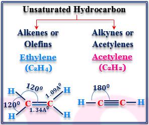 Alkenes or Olifins