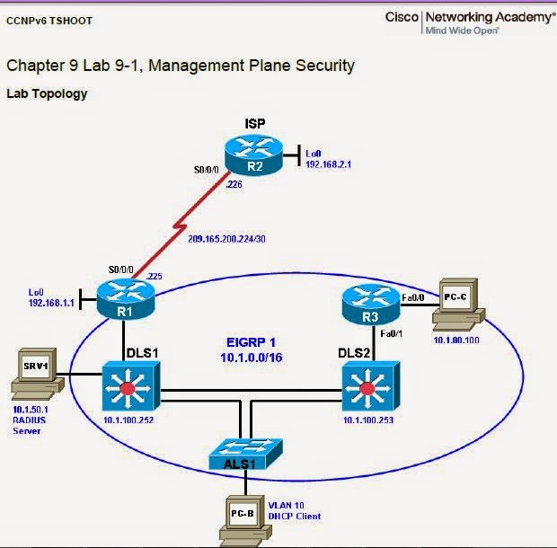 CCNP Version 6 : CCNP TSHOOT- Maintaining and Troubleshooting IP Networks, Student Lab PDF Form Files