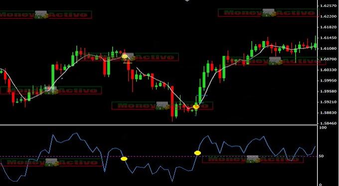 Estrategia de Trading 5 Estrellas con 5SMA Y RSI (FOREX Y BINARIAS).