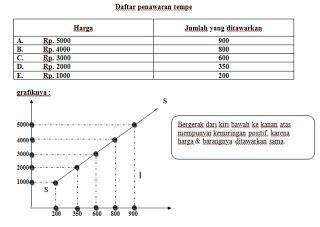 Gambar  Kurva penawaran berdasarkan tabel penawaran
