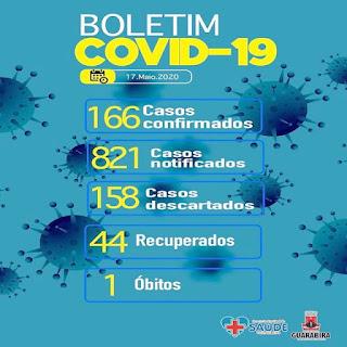 Guarabira registra mais 21 casos de coronavírus e vai a 166 pessoas infectadas