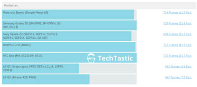 Kinerja Nexus 6 Setara Flagship Samsung, Sony, dan HTC?