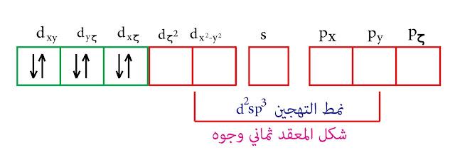 التهجين من النمط d²sp³ - نظرية رابطة التكافؤ - الكوبالت الثلاثي