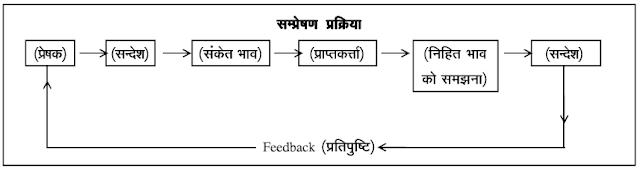 communication-process
