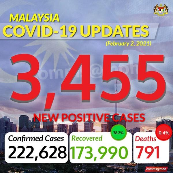 Kes Covid 19 Malaysia