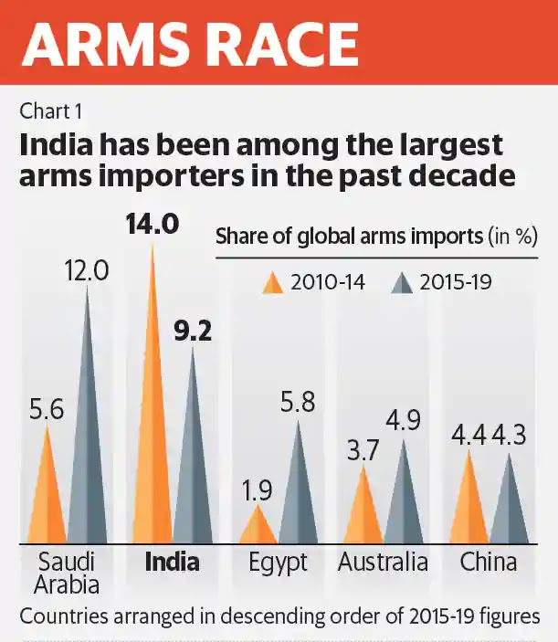arms race private sector