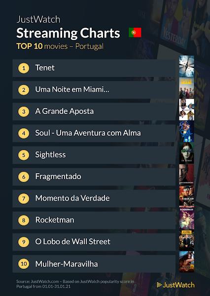 Filmes e Séries mais populares em Portugal em janeiro de 2021 segundo JustWatch