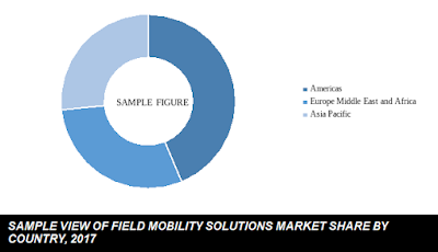 field mobility solutions market share by country