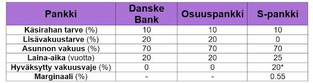 Asuntosijoittaminen - Pankkien lainatarjoukset sijoitusasuntoa varten