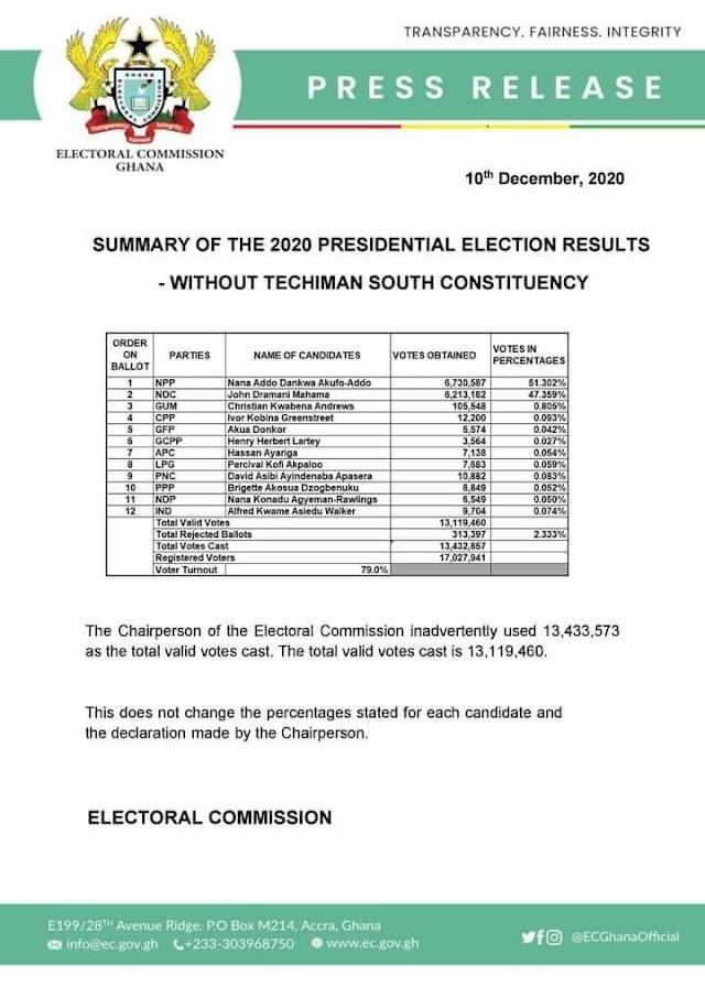 Breaking: EC Admits Flaw In Presidential Result Declaration