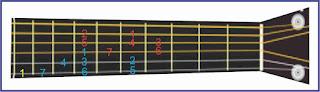 gambar solmisasi d pada gitar