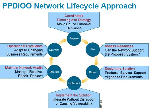 the cisco ppdioo model encompasses all steps from network vision to optimization figure 1 1 below is an illustration of the different phases of the ppdioo - Network Engineer Interview Questions And Answers