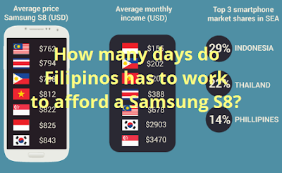 How many days do Filipinos has to work to afford a Samsung S8?