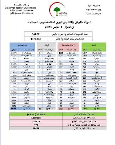 الموقف الوبائي والتلقيحي اليومي لجائحة كورونا في العراق ليوم السبت الموافق 1 ايار 2021