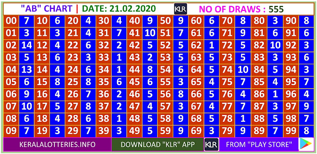 Kerala Lottery Winning Number Daily  AB  chart  on 21.02.2020