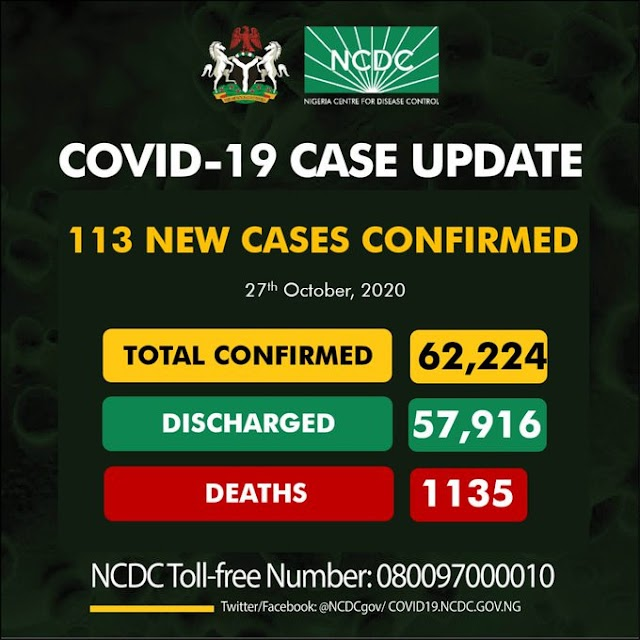 COVID 19 UPDATE; NCDC Confirms 113 new cases in Nigeria