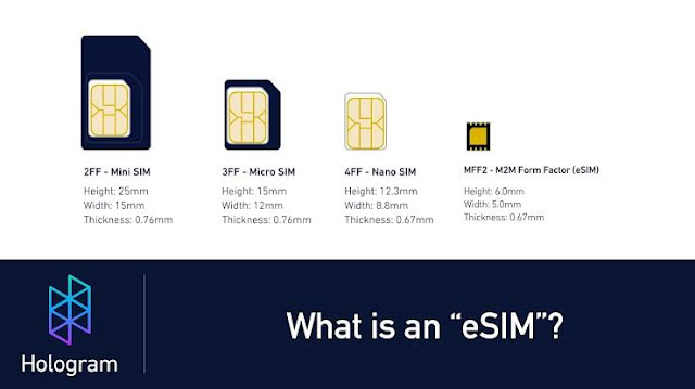 All About eSIM.