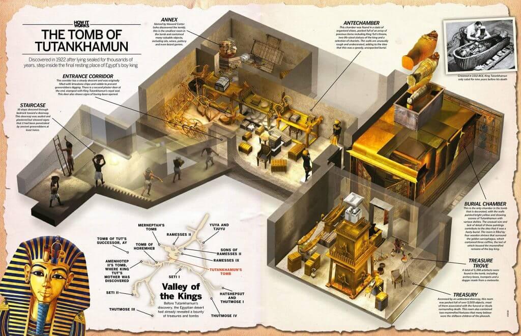 Lakaran makam Tutankhamun