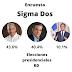 Encuesta Sigma Dos emana resultados faltando días para las elecciones en RD.