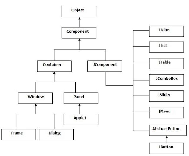 swing hierarchy