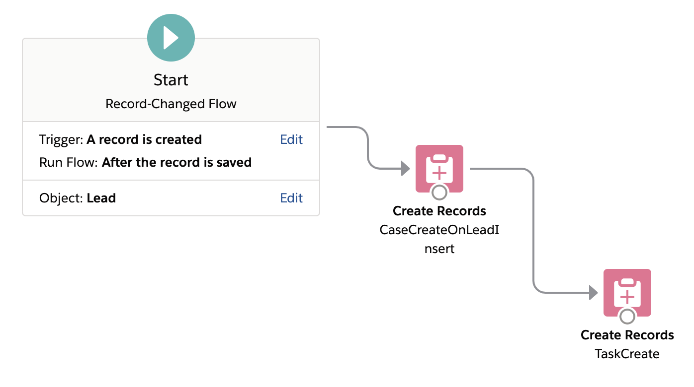 After Save Update Flows in Salesforce