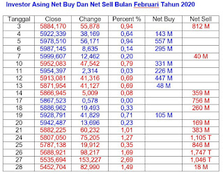 Net Buy Dan Net Sell Februari 2020
