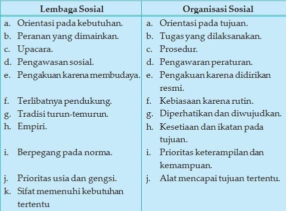 Jenis Jenis Lembaga Sosial