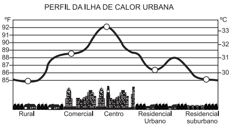 Perfil de ilha de calor urbana