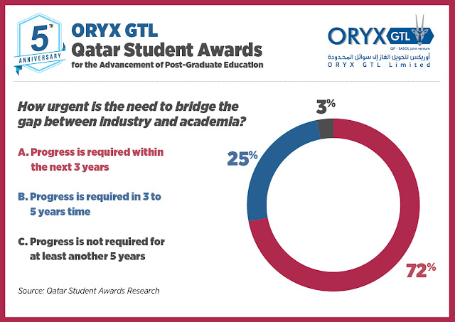 Chart Attribute: Survey by Qatar Students Awards Research