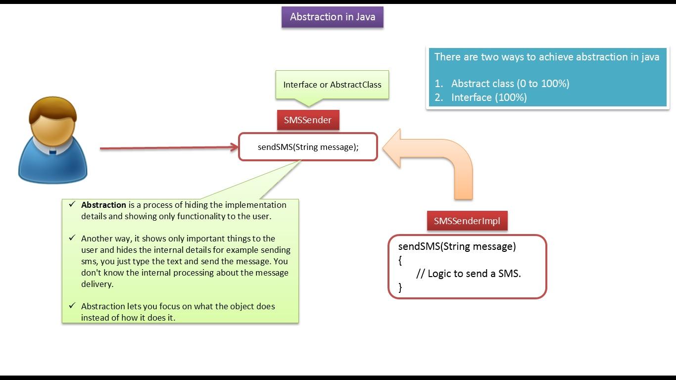 Java ee java tutorial abstraction in java java tutorial abstraction in java baditri Gallery