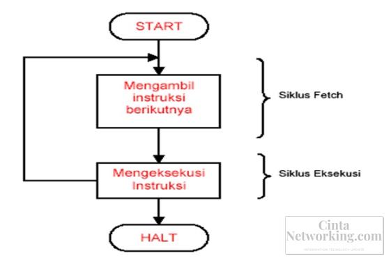 Penjelasan Siklus Intruksi Pada CPU - Cintanetworking.com