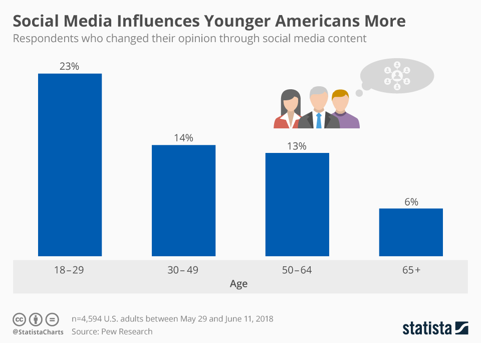 Social Media Influences Younger Americans More - chart