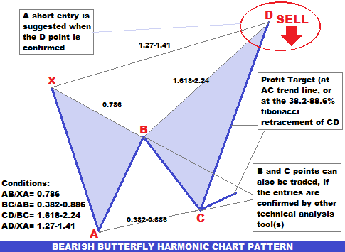 Butterfly pattern forex pdf