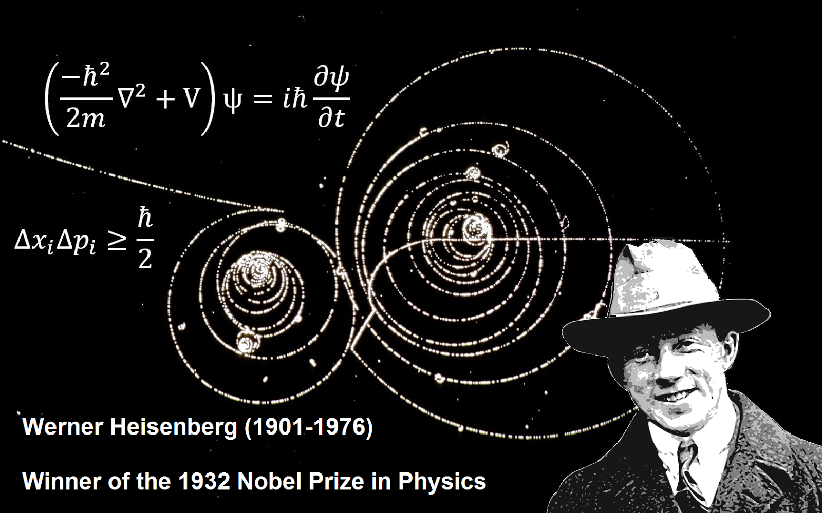 MuonRay: Uncertainty Man - Werner Heisenberg Werner Heisenberg Atomic Model
