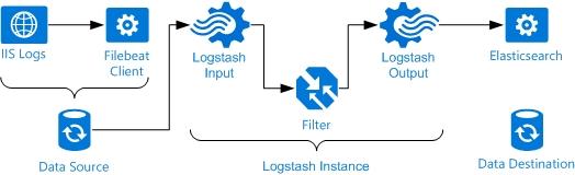 ELK Stack (ElasticSearch, Logstash, Kibana): IIS Log Monitoring from