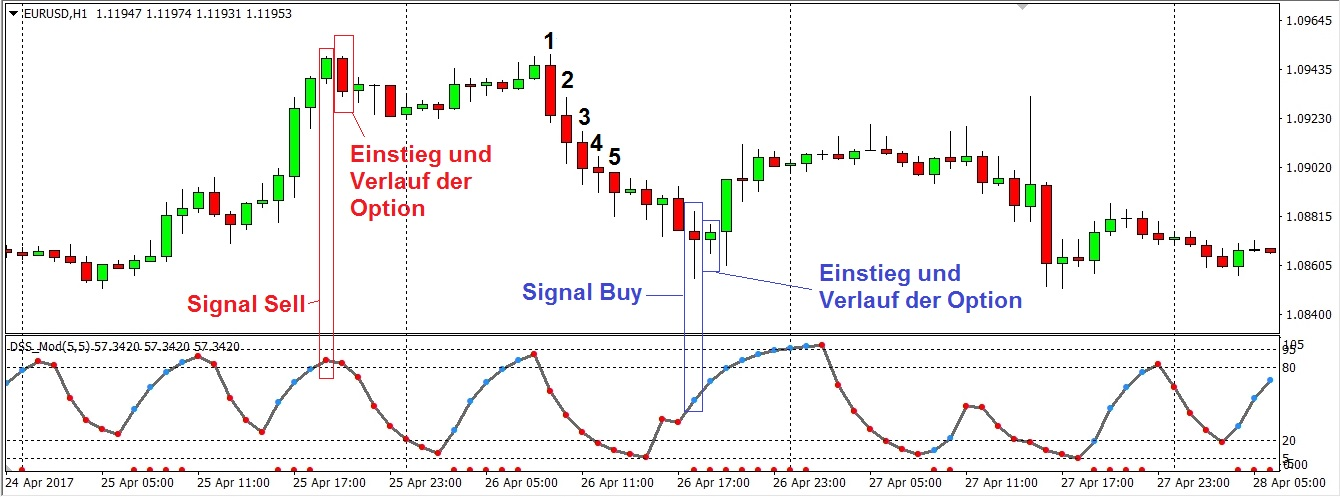Robby DSS Forex Metatrader 4 Indicator. The Robby DSS Forex indicator, based on an exponential moving average and the Stochastic oscillator oscillates between 5 (oversold) and 95 (overbought) extreme readings. The indicator provides traders with easy to read buy and sell dots. Red dots represent possible sell entries.
