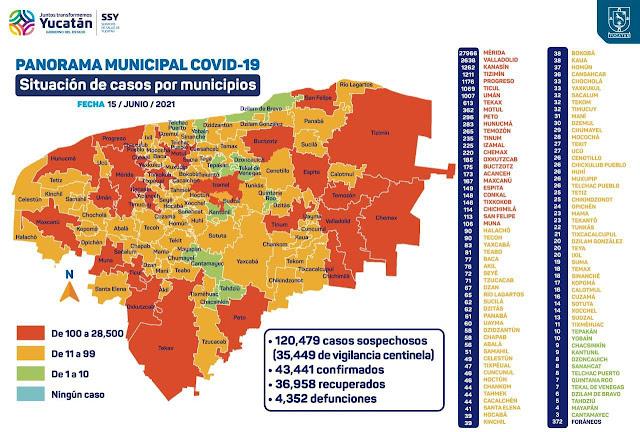 Disparado el nivel de contagios de COVID19 en Yucatán: hay 303 hospitalizados